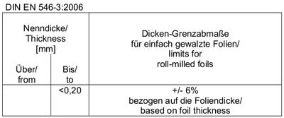 Dicken-Grenzabmasse für kaltgewalzte Erzeugnisse